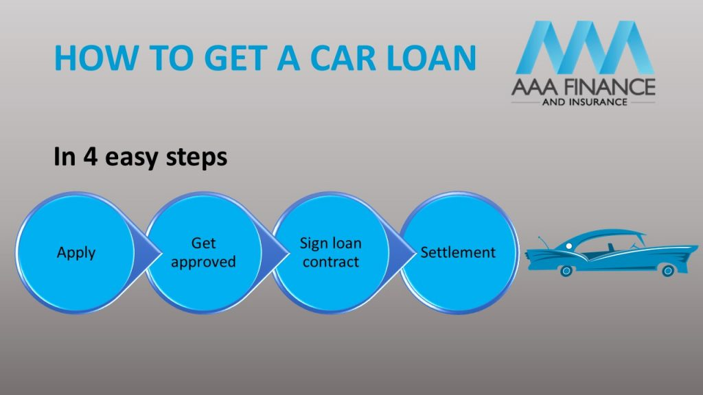 How to get a car loan with AAA Finance
