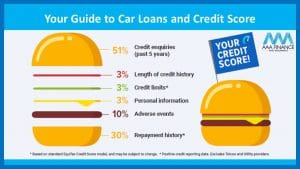 Your guide to car loans and credit score